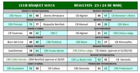 Resultats Jornada