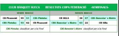 Resultats Semifinals
